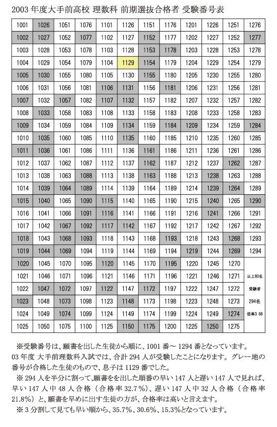 2003 年度大手前高校 理数科 前期選抜合格者 受験番号表