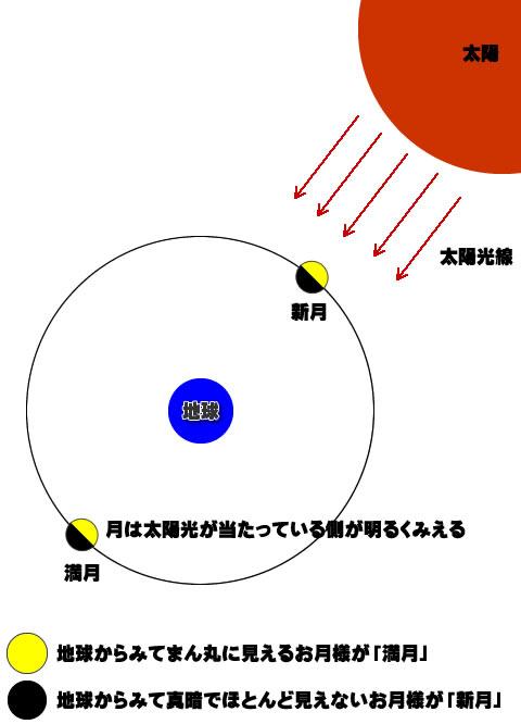 新月満月解説図