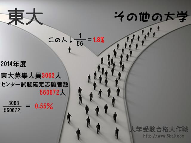 東京大学に合格するということ ...
