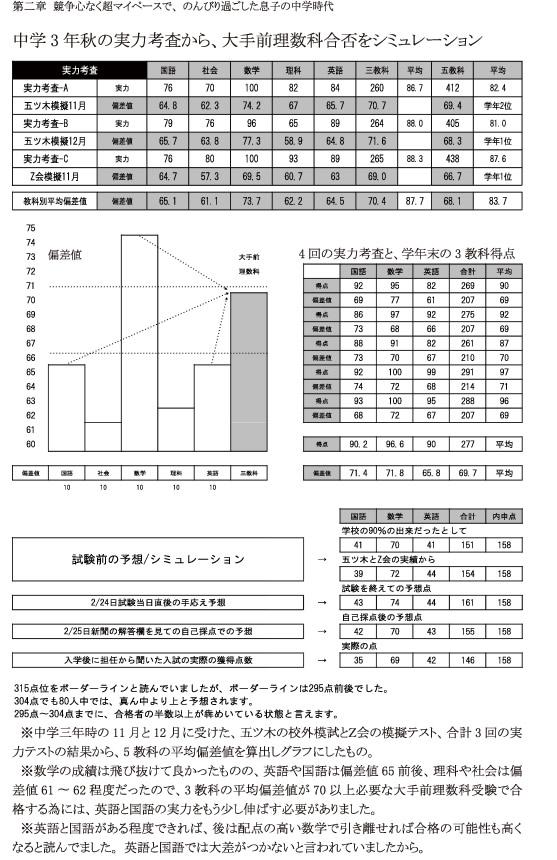 中学3年秋の実力考査から、大手前理数科合否をシミュレーション